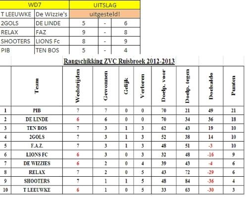2012-12-06-zvc-ruisbroek