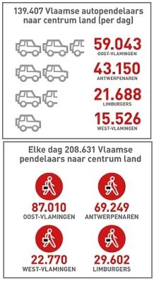 2012-12-08-grafiek_vlot-vlaanderen