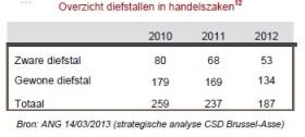 2013-08-30-overzicht-diefstal-in-handelszaken