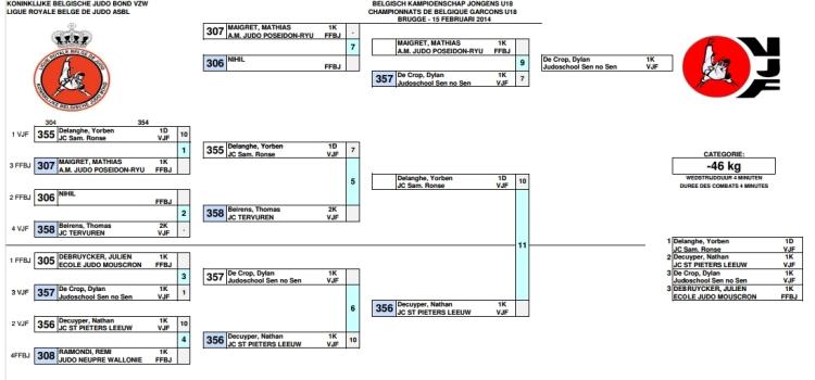 2014-02-15-Belgisch-kampioenschap_tabel