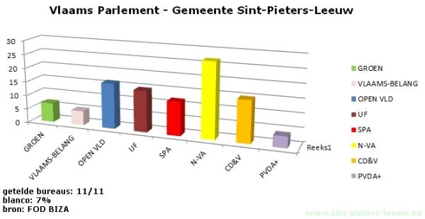 2014-05-25-uitslagen-vlaam-parlement_Sint-Pieters-Leeuw