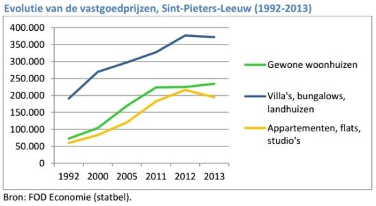 2015-03-27-evolutie-vastgoedprijzen_St-P-Leeuw_1992-2013