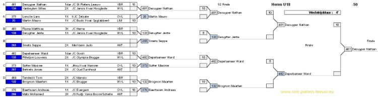 2016-02-06-NATHAN-VLAAMS-KAMPIOEN-tabel