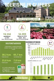 2017-05-18-cijfers-toerisme-Leeuw_2016