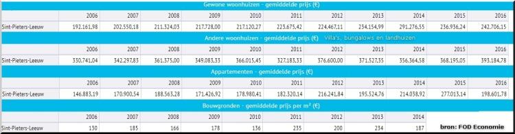 2017-08-10-gemiddelde-prijzen-Leeuw
