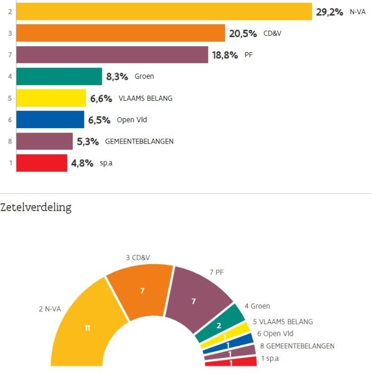 2018-10-14-uitslag-gemeenteraadsverkiezing