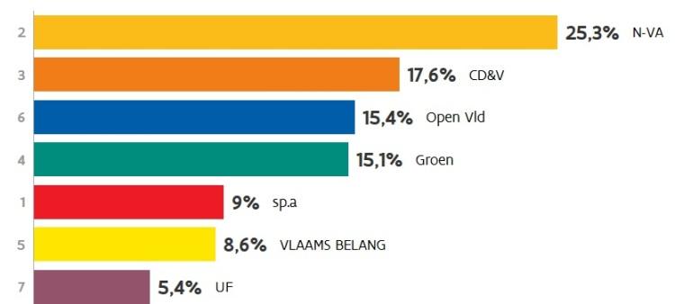 2018-10-15-uitslag-provincieraadsverkiezing