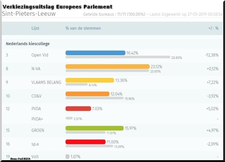 2019-05-27-verkiezingsuitslag-Sint-Pieters-Leeuw_voor_Europees-Parlement
