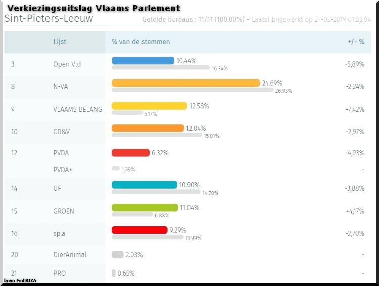 2019-05-27-verkiezingsuitslag-Sint-Pieters-Leeuw_voor_Vlaams-Parlement