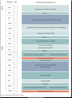 2019-06-25-informatiemarkt-RUP-Kanaaltuinen_05-timing